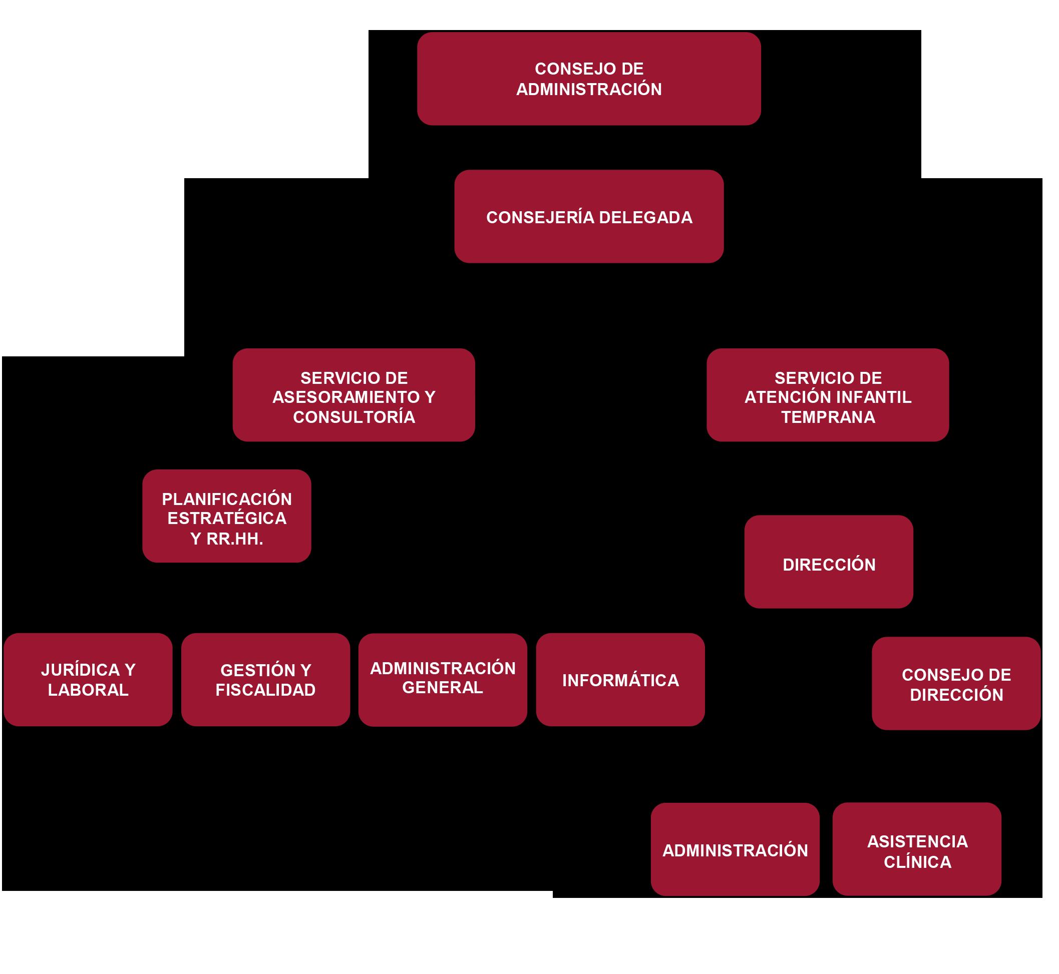 Organigrama corporaci n empresarial universidad de c rdoba - Xey corporacion empresarial ...