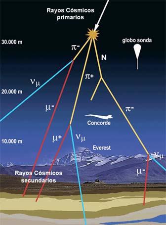 Resultado de imagen de Rayos cósmicos