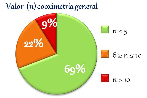 datos cooximetrias valor general