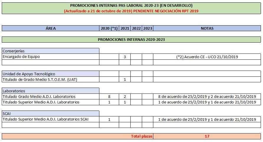20191106 plazasPROMOS2020 2023