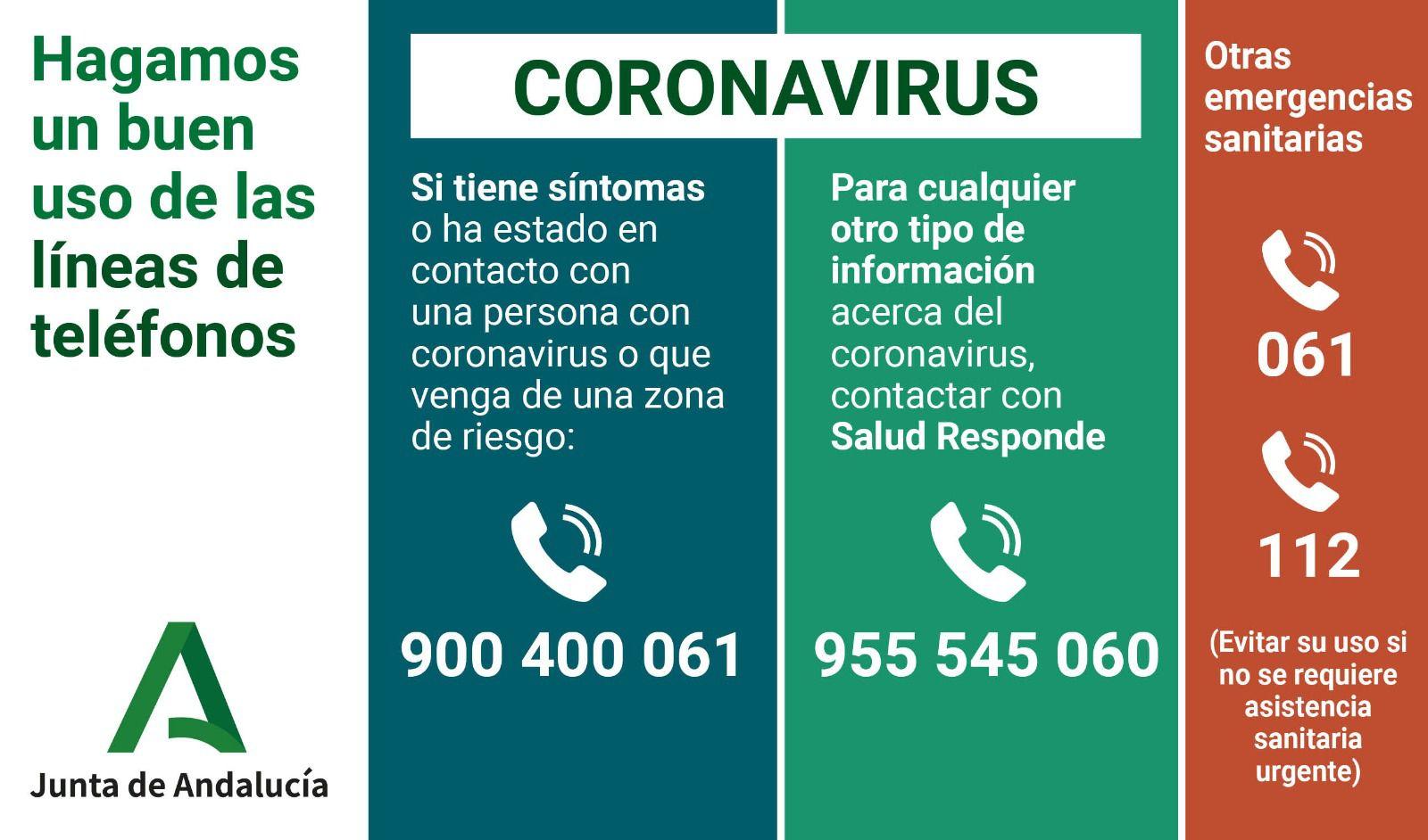 Teléfonos Junta Andalucía COVID19