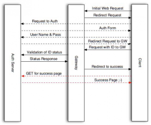 wifidog diagrama flujo