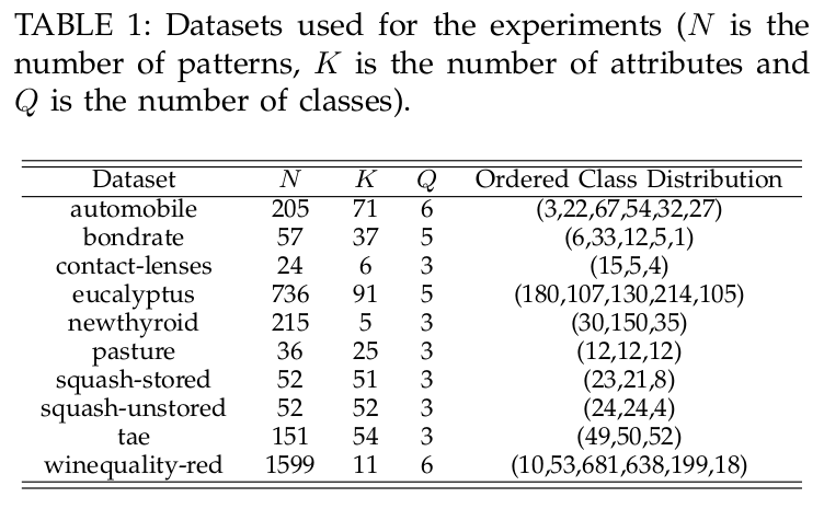 Exploitation of Pairwise Class Distances for Ordinal