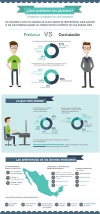 Encuesta de Universia sobre preferencias laborales en Iberoamérica