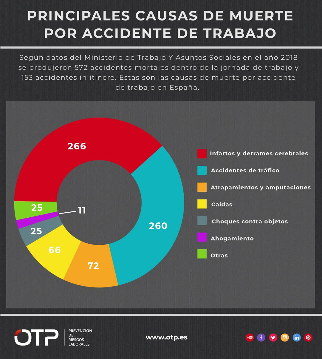 causas de muerte por accidente de trabajo en españa 2